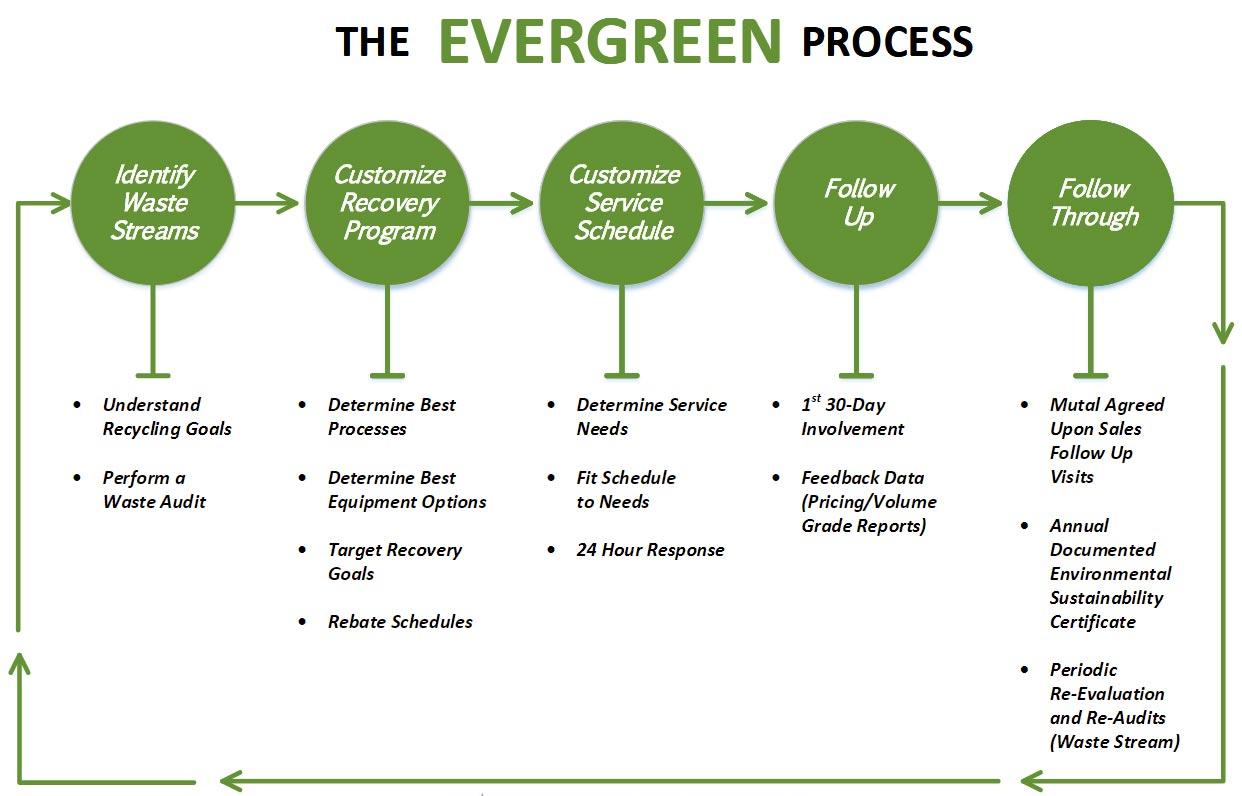 evergreen paper Get custom quote evergreen offers custom recycling programs on many other products, like printing waste and more click here to get a custom quote for your recycling needs.