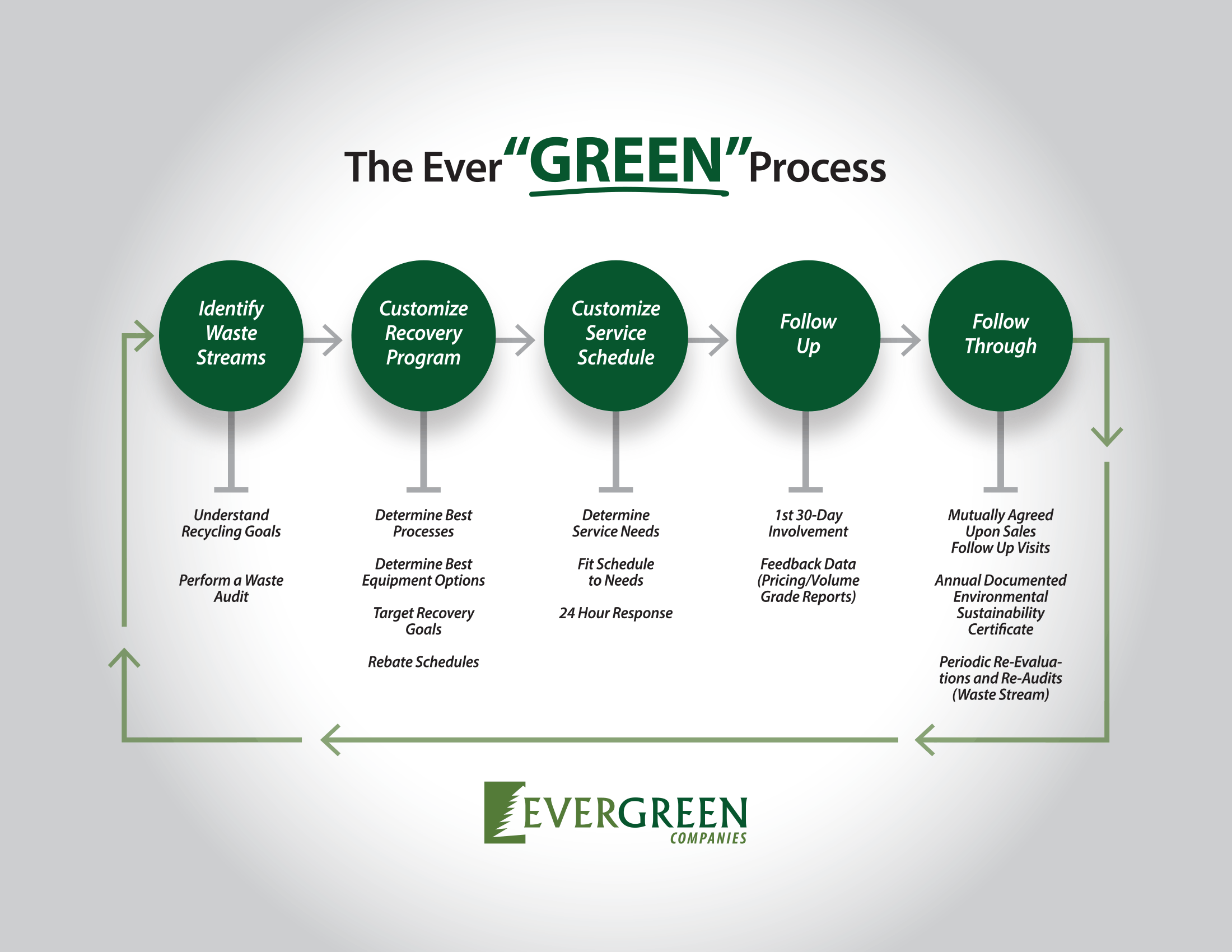 the Evergreen Process